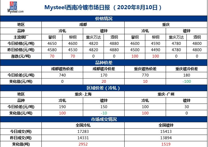 《【万和城平台招商】Mysteel西南冷镀市场日报(2020年8月10日)》