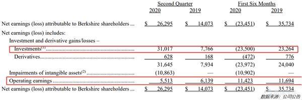伯克希尔哈撒韦二季度大幅减持银行股