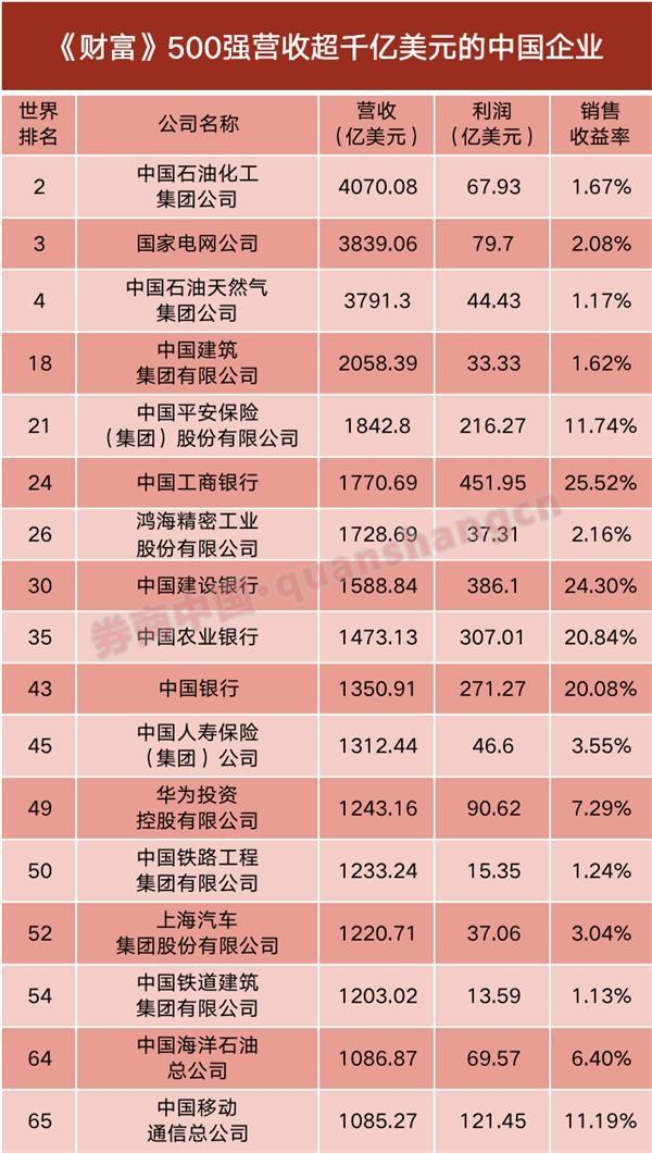 世界500强!中国大陆企业数量超过美国前7大互联网公司,中国占据4席