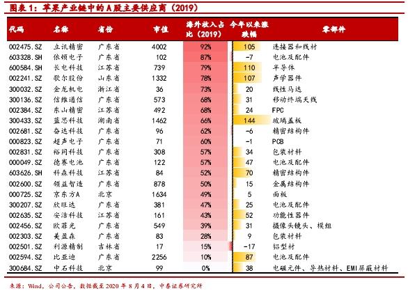 """中泰证券:谁是苹果、特斯拉、华为三大产业链中的""""宠儿""""?"""
