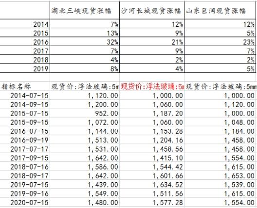 期市收盘:商品期货涨少跌多玻璃2101合约涨停