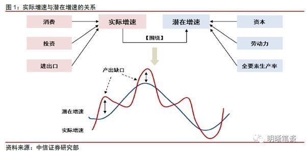中信明明:如何看待潜在增速与债券利率的关系