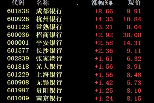 """""""8月11日触底""""民间奇书""""神预测""""火了!券商:技术性调整末期信号出现"""