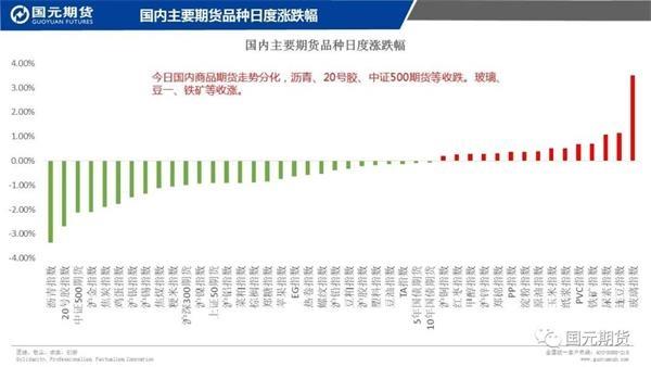 机构论市:商品期货走势分化玻璃、豆一收涨