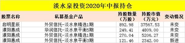 九家数百亿元的私募基金持有逾47亿股股票:赵军、柳峰、王亚伟和其他大佬拥有最新的持股曝光率