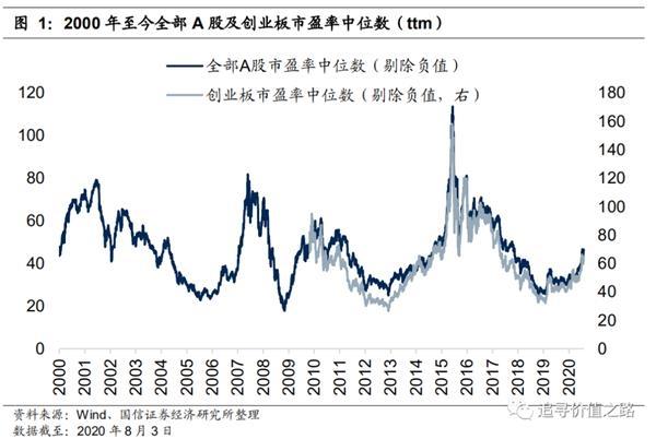 国信策略:当前A股估值分化达到历史极值水平