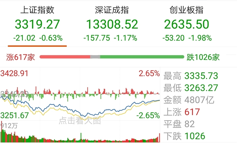 【今日盘点】创业板指收跌近2%,黄金主题基金跌幅居前;大盘金针探底,后市将何去何从?