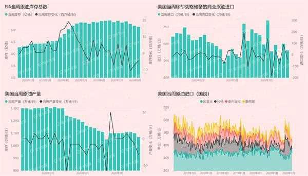 EIA原油库存降幅超预期油价为何几无波动?