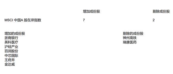 《【恒达娱乐平台首页】MSCI公布季度调整结果:MSCI中国全流通指数新增9只个股 剔除1只》