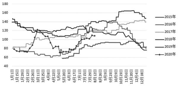 期市午盘:商品期货多数上涨油脂期货涨幅明显