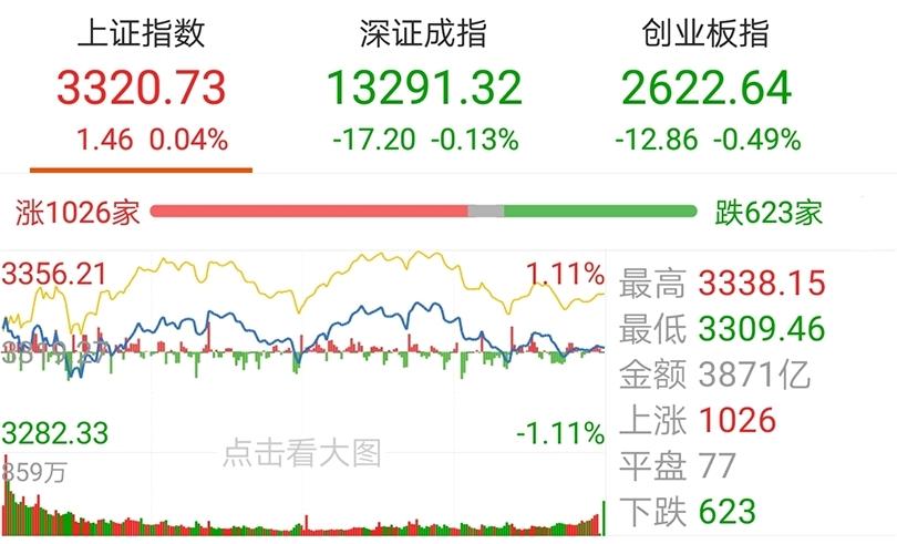 【今日盘点】A股三大指数震荡整理,医药主题基金跌幅居前;市场成交跌破万亿,后市方向何在?