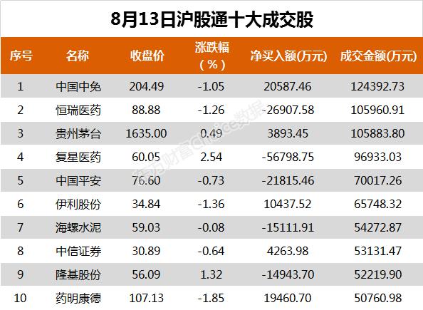 《【华宇平台网站】北向资金今日净买入京东方8.87亿元 净卖出复星医药5.68亿元》