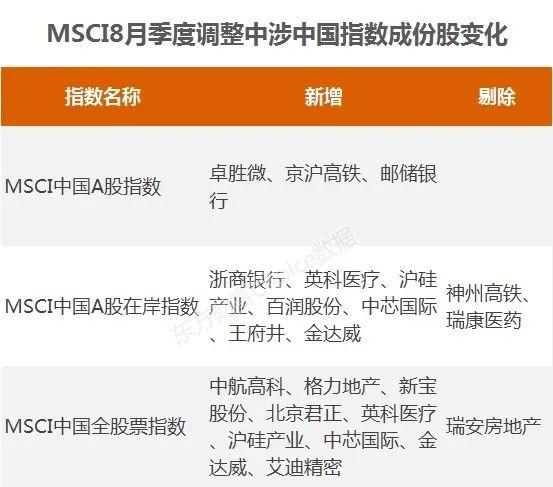 """《【超越平台官网】MSCI""""新宠""""亮相!医药龙头被狂减 外资思路有变?》"""
