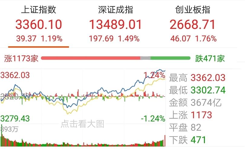 【今日盘点】创业板指涨近2%,军工主题基金涨幅居前;市场缩量猛攻,下周有望迎来全线爆发