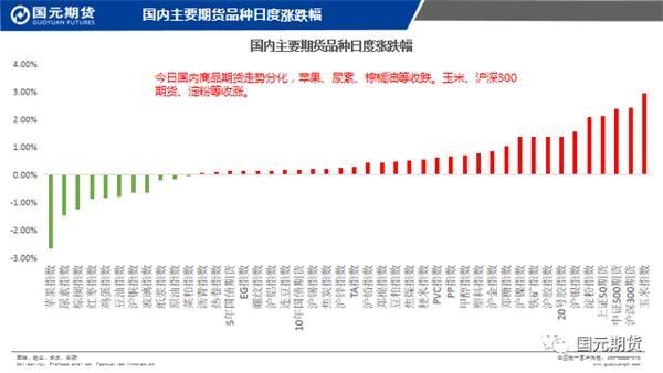 机构论市:商品期货走势分化苹果、尿素收跌