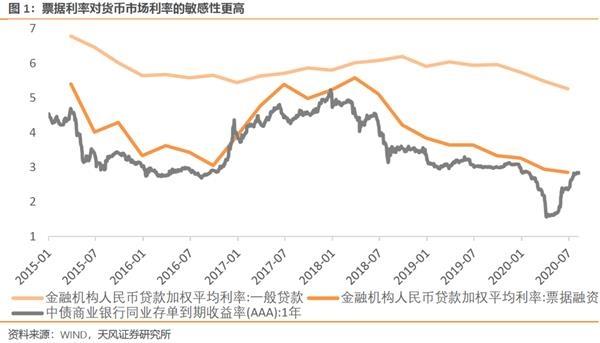 天风宏观宋雪涛:从金融数据看下半年股债特征