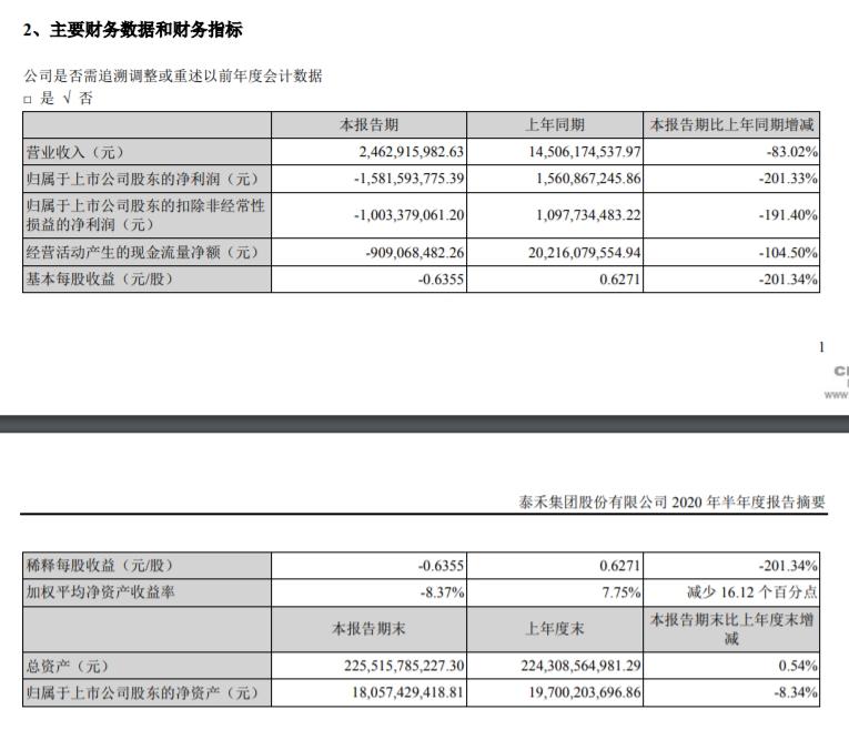 《【迅达平台网站】泰禾集团:今年上半年净亏损15.82亿元》