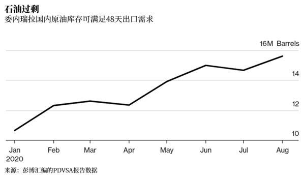 原油产量几乎跌至个位数为啥这个国家出口却创新高?