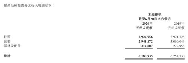 《【鹿鼎平台网】疫情冲击 耐克等巨头都亏惨了!李宁却大赚6.83亿 股价应声大涨!》
