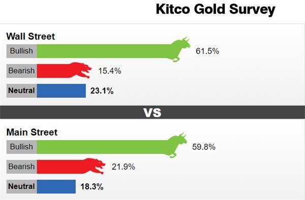 大起大落之后黄金前景如何?看涨情绪仍占据上风下周金价或重返2000美元大关