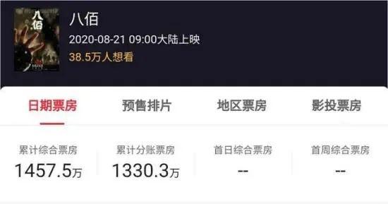 票房至少10个亿 《八佰》首日点映大卖1500万!华谊兄弟有救了?