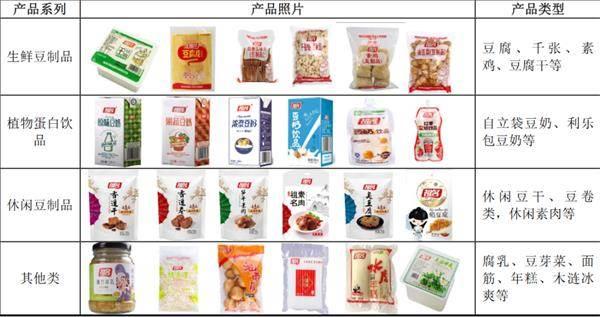 """把豆腐做上市 毛利率高达50%!200年祖传手艺的""""豆腐第一股""""来了"""