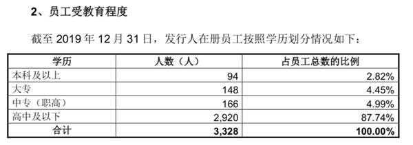 真香!岂止馒头豆腐也要上市了!毛利率高达50%豆腐第一股来了!