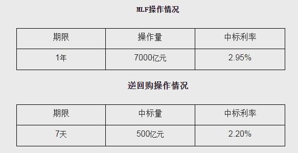 央行开展7000亿元1年期MLF操作 中标利率2.95%