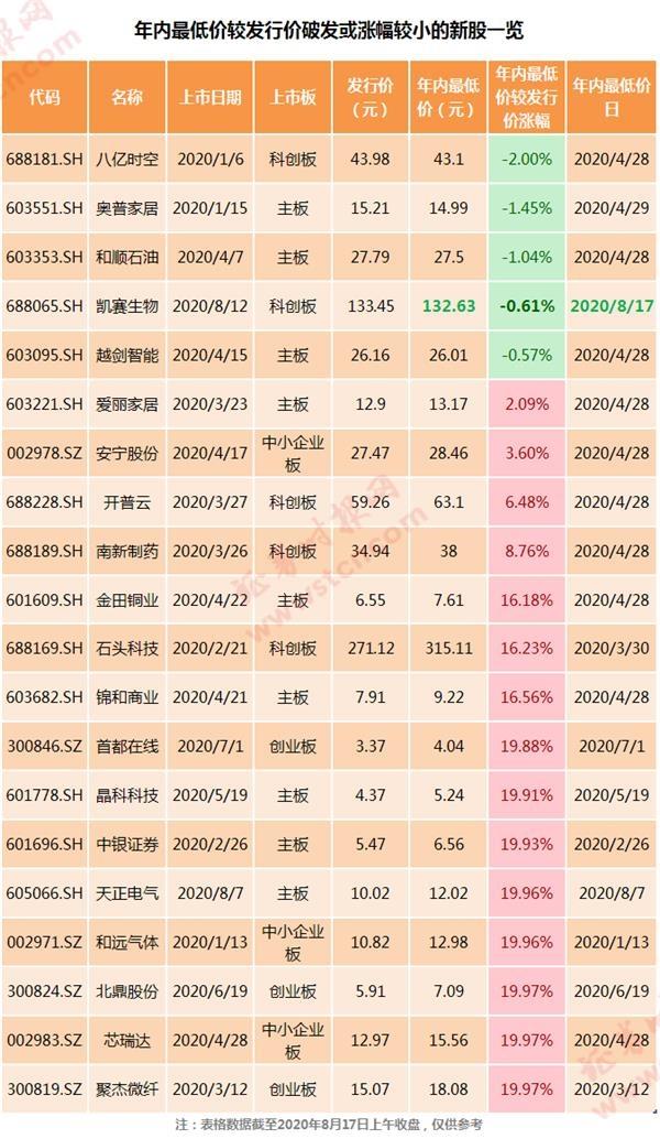 """年内最""""惨""""新股诞生!上市4天就破发同期大盘却在涨发生了什么?"""
