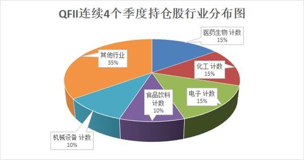 QFII今年二季度现身50家公司前十大流通股榜单20股被外资连续4个季度持仓