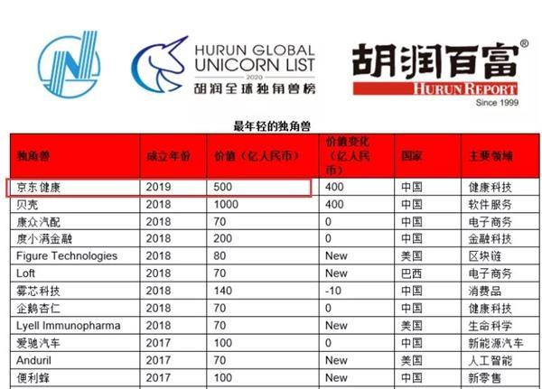 """张磊又出手了:58亿狂买全球最年轻""""独角兽""""!"""