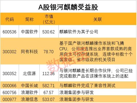 国产操作系统重磅产品发布 安全等级国内最高 概念股名单出炉