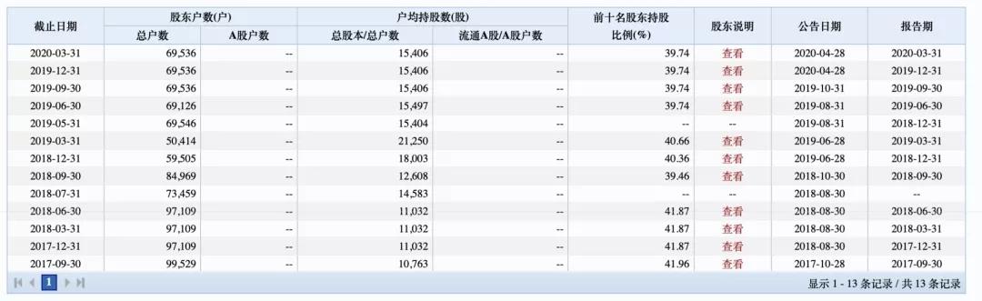 """7万股民狂欢!被暂停上市后""""起死回生""""这家公司一天暴涨50%!"""