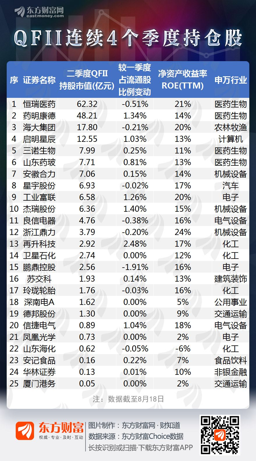 描述:25只股票连续4个季度获得合格投资者头寸,主要来自这些行业