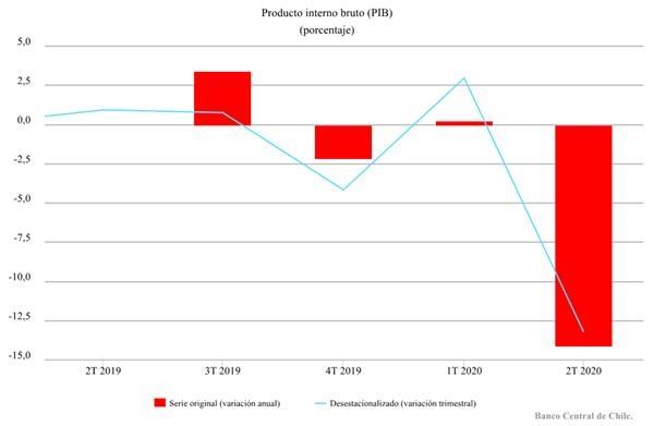 智利第二季度经济环比下滑14.1% 较上一季度下降13.2%