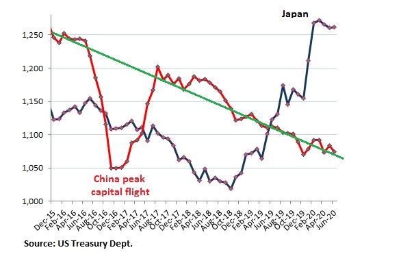 什么情况?中国正抛售美债!美元信用快速损耗黄金价格一路飙升