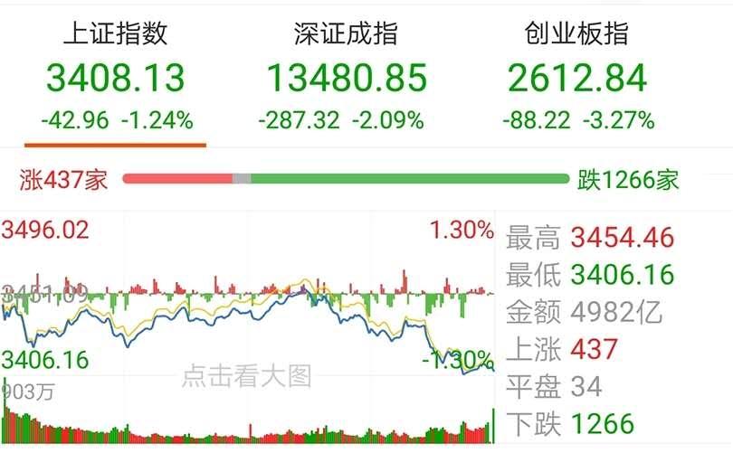 【今日盘点】创业板指跌逾3%,医药、科技主题基金跌幅居前;低估值板块逆袭,能否支撑A股走强?