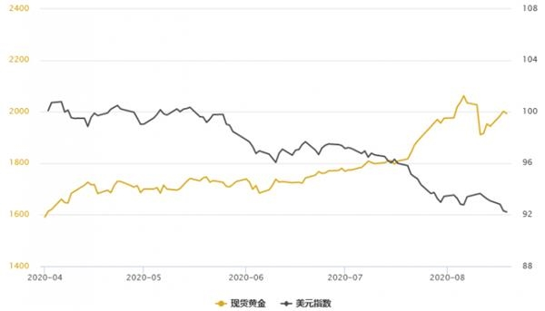 黄金T+D收跌白银T+D大跌3%!双重因素打压避险需求