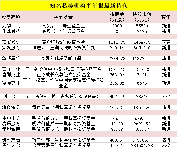 首批私募巨头持仓曝光高毅、正心谷、礼仁、盘京、明汯买了这些股票(名单)