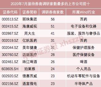 7月券商密集调研 医药股最受青睐!这些上市公司最热门