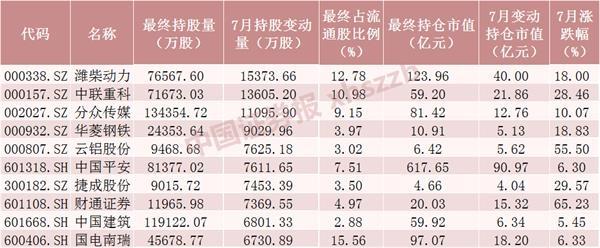《【超越公司】壕!7月融资客、北向资金加仓超2400亿 这些股票被抢筹(附名单)》