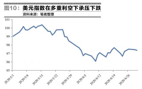 乱世中的货币霸权——美元指数半年走势回顾