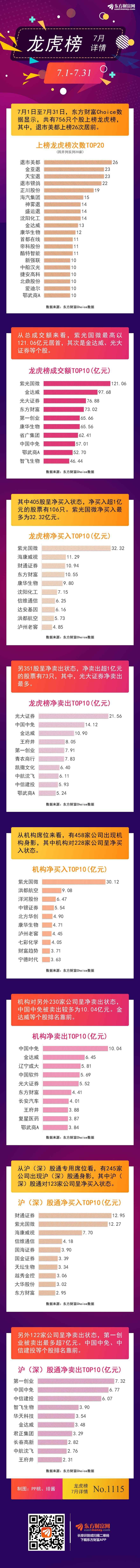 《【超越平台官网】图解龙虎榜:7月机构抢筹228股 一股上榜26次居前》