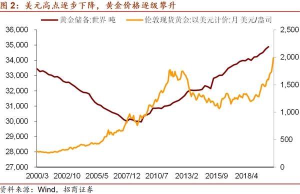 招商宏观谢亚轩:黄金价格在创出历史新高后还有进一步上升的空间