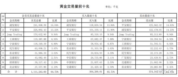 上海黄金交易所周报:白银单个机构交易占比首度出现30%!