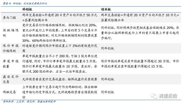 国盛策略张启尧:创业板20%涨跌幅后影响如何?