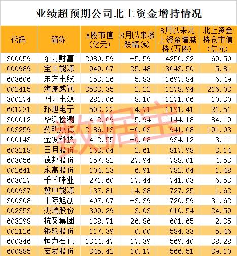 业绩超预期股名单来了 这个特征出牛股(附股)