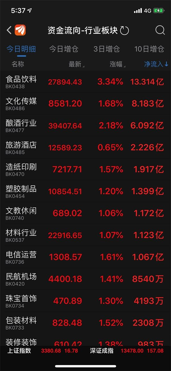 消费股大爆发!榨菜、味精、红枣、水饺统统大涨 12只股创历史新高 什么原因