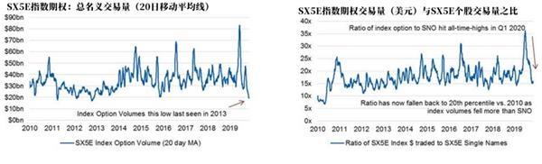 大摩:交易量跌至近10年低位 股市人气竟如此低迷?