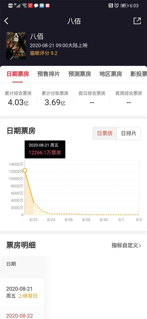 《八佰》首日票房出炉!单日1.34亿 累计破4亿!华谊兄弟股价涨嗨了